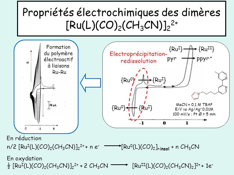 Propriétés électrochimiques des dimères [Ru(L)(CO)2(CH3CN)]22+